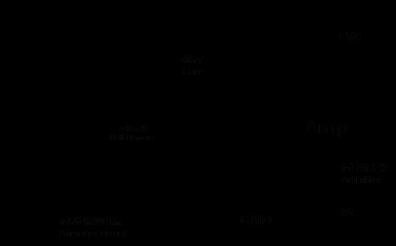 直测式霍尔电流传感器也叫开环霍尔电流传感器,被测电流通过导体后产生磁场,磁场经聚磁环聚磁后被聚磁环气隙中的霍尔元件检测到输出霍尔电势,再经过放大电路放大后输出;开环产品一般标定额定输出为4V,也可根据客户要求定制;